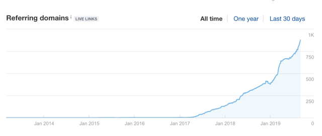 The growing number of domains linking back to Chanty