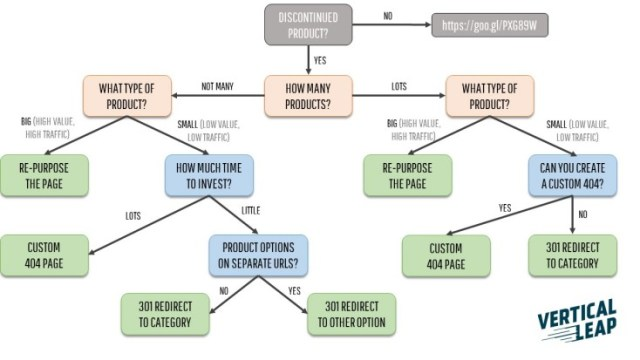 Decision tree for discontinued products