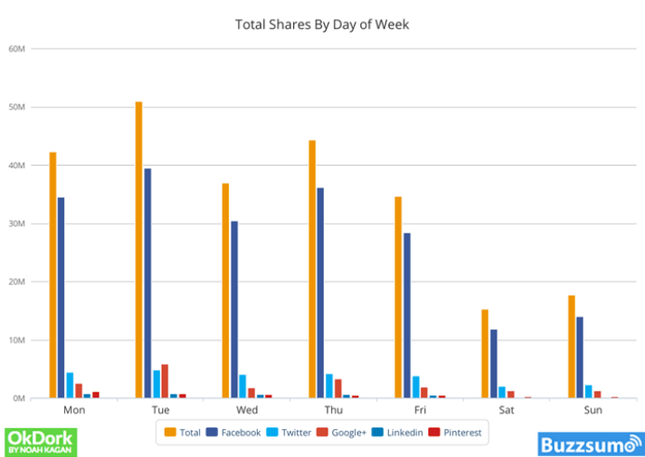 Statistics for best time of day to post