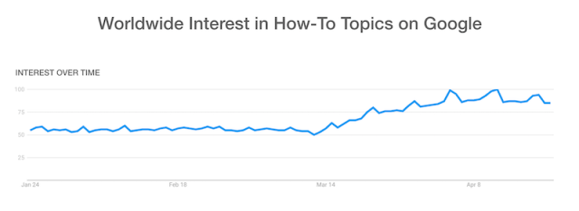 Google Trends in How-to