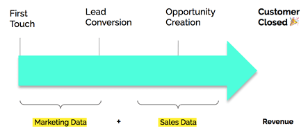 Buyers journey revenue attribution analytics