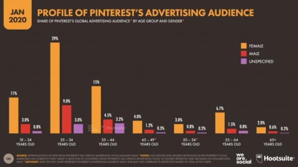 Statistiques Pinterest 2020