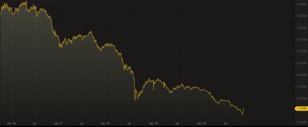 Chart Turkish Lira / US Dollar