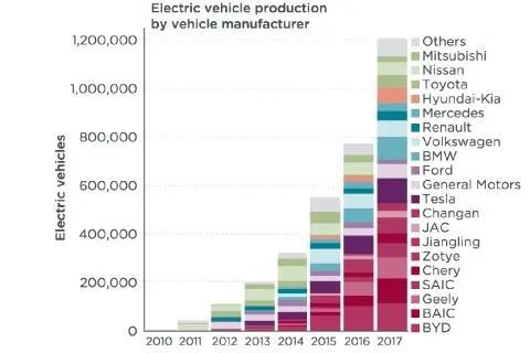 Producción y principales marcas de coches eléctricos en 2017.