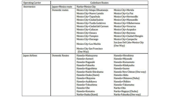 Japan Airlines Aeromexico codesharing routes
