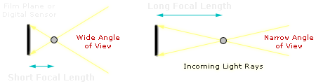 lens focal length diagram