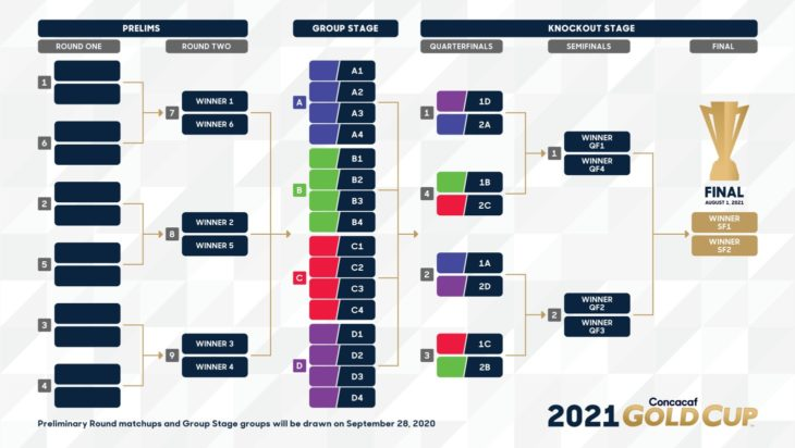2021 Concacaf Gold Cup draw: What you need to know ...
