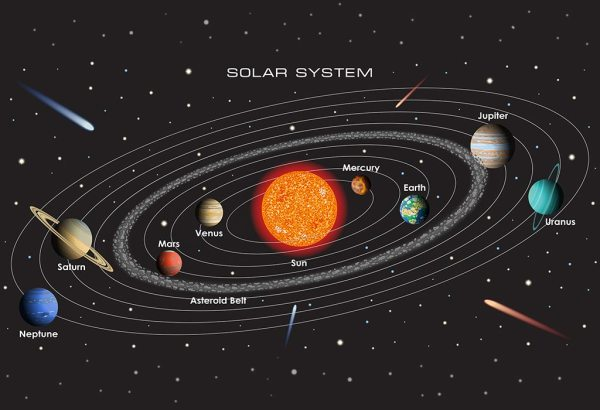 Facts and Information About the Solar System for Kids