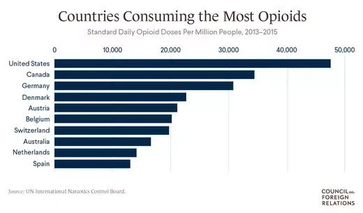 Countries Consuming the Most Opioids