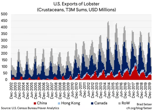 U.S. Exports of Lobster (Crustaceans, T3M Sums, USD Millions)