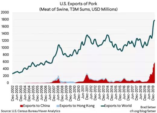 U.S. Exports of Pork (Meat of Swine, T3M Sums, USD Millions)