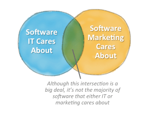 IT vs Marketing Software