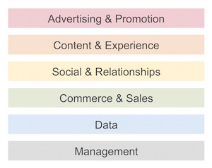 6 Marketing Technology Capability Clusters