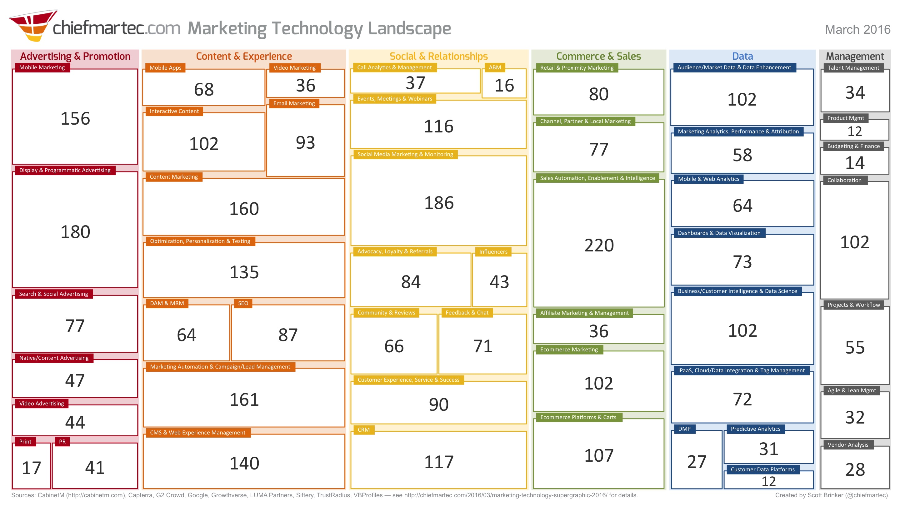 Category Counts of the Marketing Technology Landscape (2016)