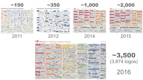 Evolution of the Marketing Technology Landscape