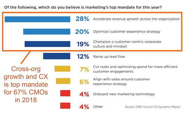Marketing's Top Mandate for 2018