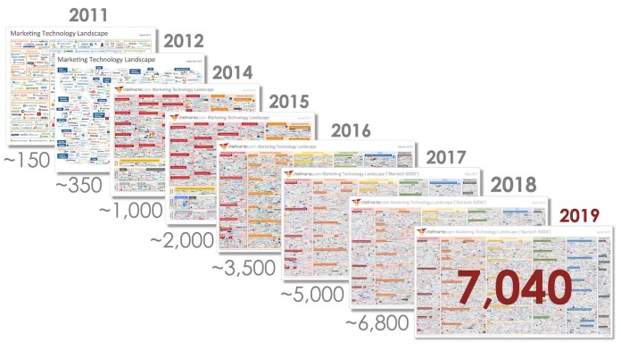 growth of marketing technology landscape from 2011-2019