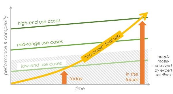 Aucune courbe d'innovation perturbatrice de code