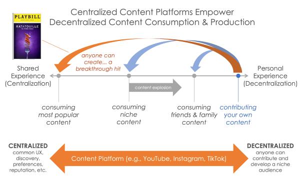 Plates-formes centralisées, créateurs décentralisés