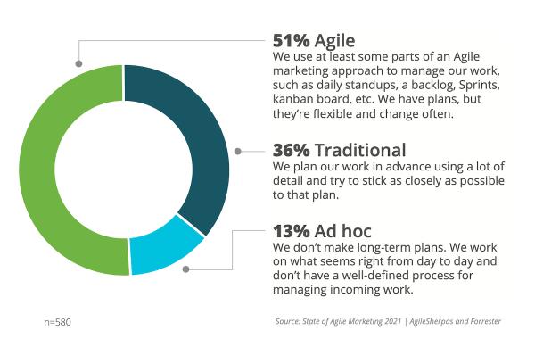 Adoption du marketing agile en 2021