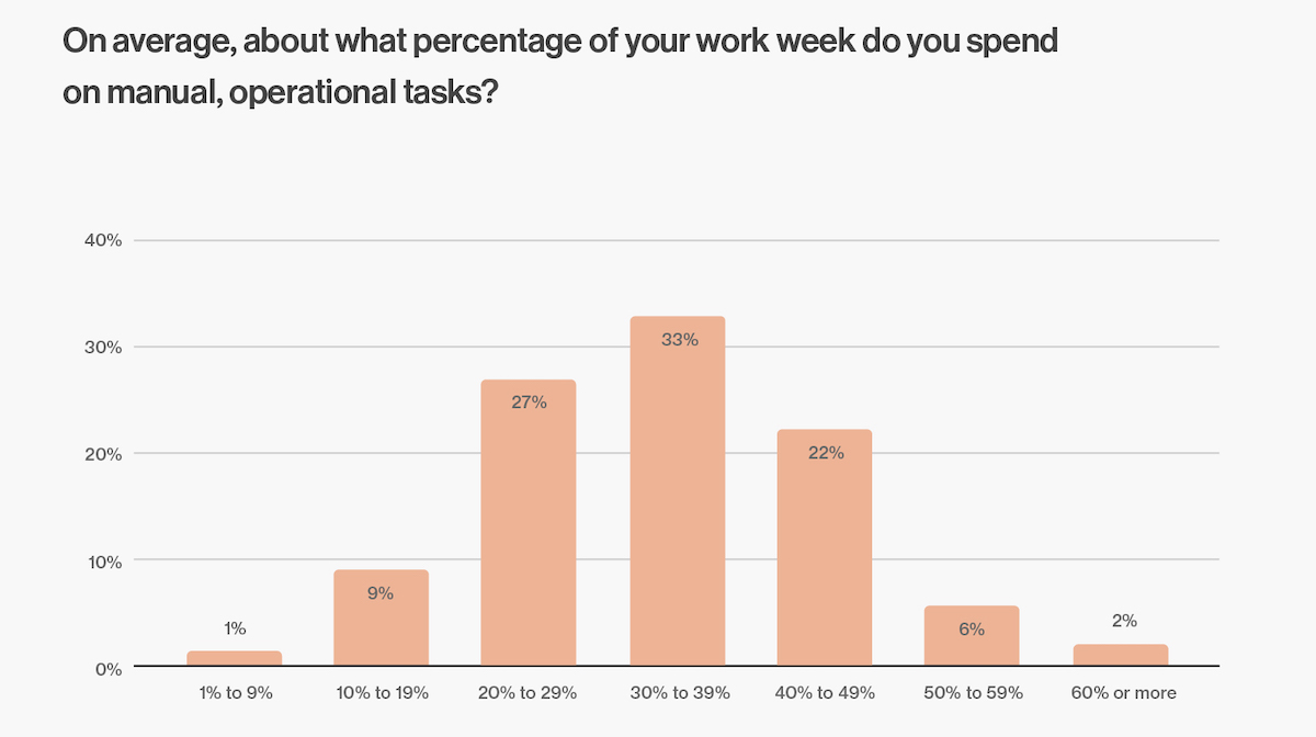 How much time per week do marketers spend on manual, operational tasks?
