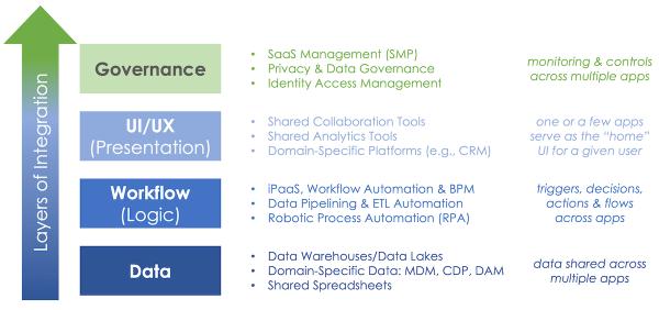 Martech Stack Virtual Platform Layer Categories