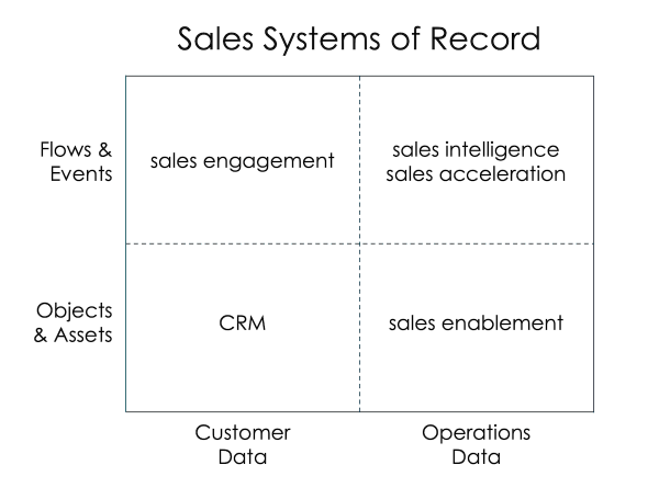 Sales Systems of Record 2x2