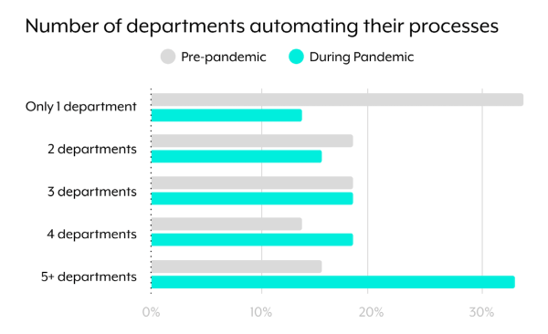 Number of Departments Automating Processes