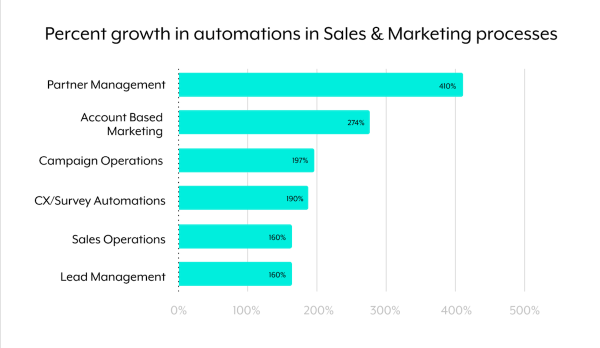 Sales and Marketing Automation Use Cases Growth
