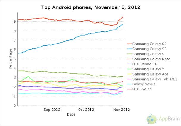 Android, 5 senede neler yaptı? - Android işletim sistemi artık 5 yaşında... İşte akıl almaz bir maceraya sahne olan 5 yıl!