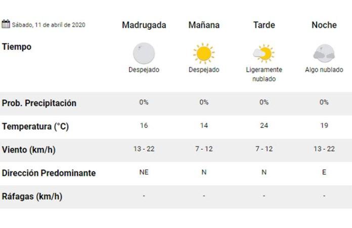 Clima: pronóstico del tiempo para hoy, sábado 11 de abril