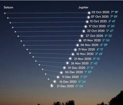 Hoy es la gran conjunción de Júpiter y Saturno y así va a repercutir para la astrología y los signos del zodiaco