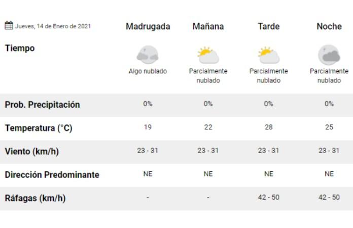 Clima: pronóstico del tiempo para hoy, jueves 14 de enero