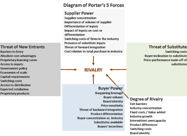 Corporate Strategy - Porter's Five Forces 4