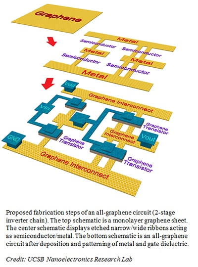 all-graphene circuit