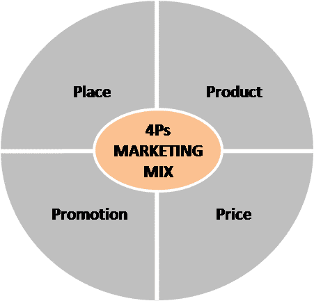 why use the marketing mix