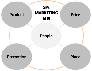 5Ps marketing mix