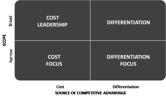 advantages of cost leadership strategy pdf