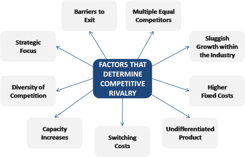 Competitive Rivalry | Porter's Five Forces Model