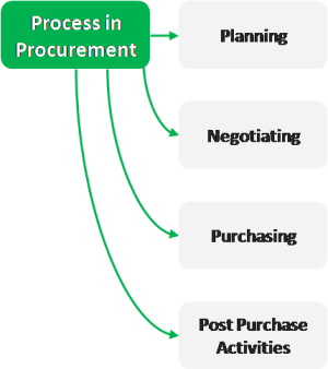 Process in procurement