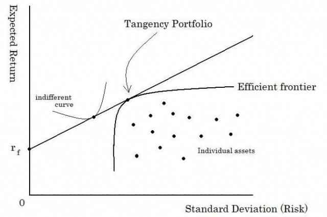 Major Strategy Frameworks | Portfolio Theory