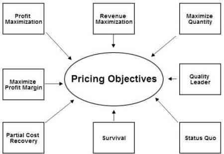 pricing_objectives2