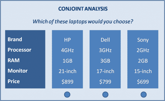 Choice Based Conjoint Analysis