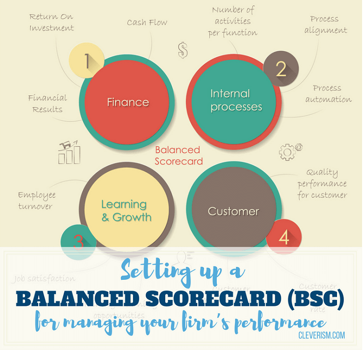 Setting up a Balanced Scorecard (BSC) for Managing Your Firm's Performance