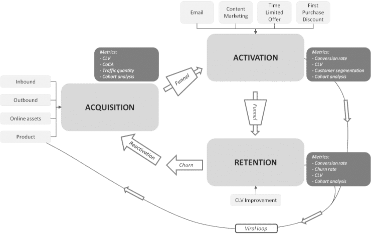 Customer Lifecycle Development