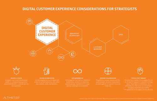Digital Transformation: Digital Customer Experience