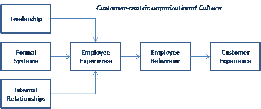 Customer-Centric Organizational culture