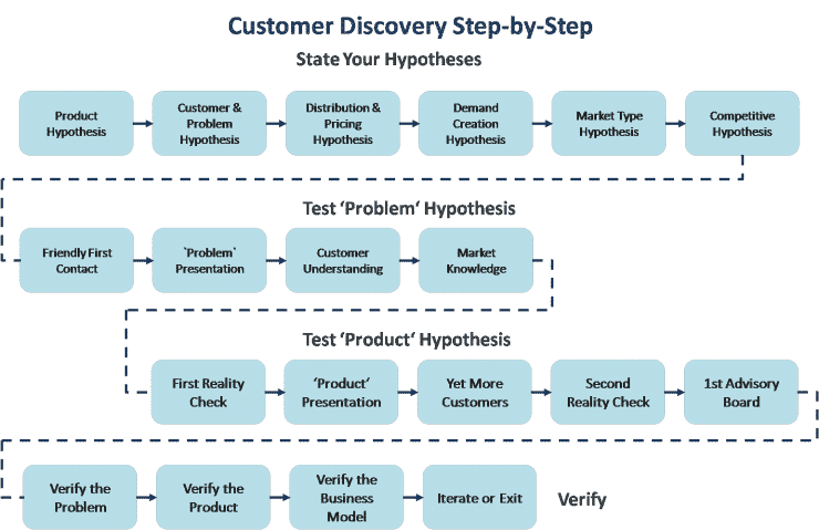 Customer Development: Understanding Customer Discovery