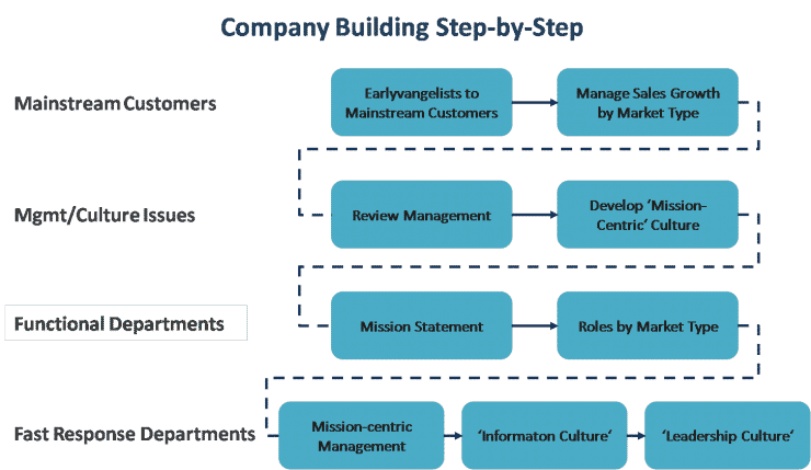Customer Development: Understanding Company Building