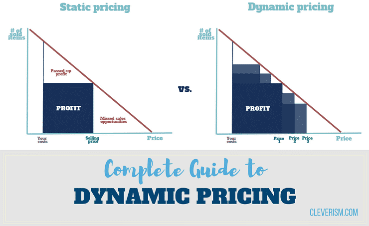 ac4743741e2 185-Complete-Guide-to-Dynamic-Pricing.png fit 740